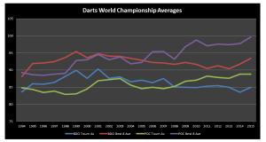 World Championship Averages Chart 1994-2015