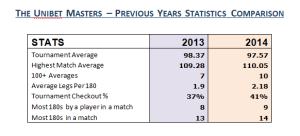 Masters Stats