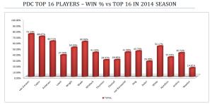 Top 16 Win % vs Top 16