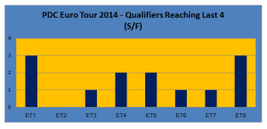 Euro Tour SF Qualifiers