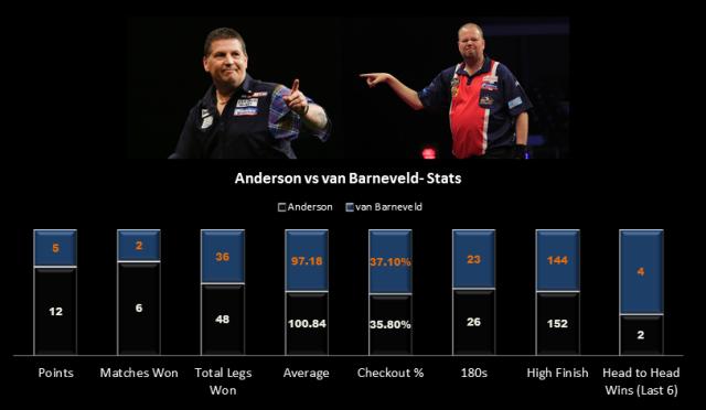 Anderson v van Barneveld