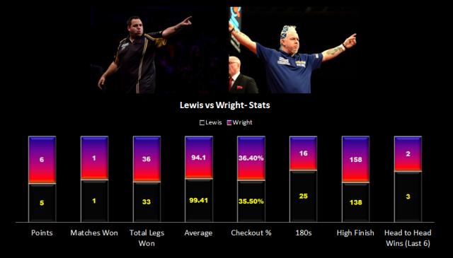 Lewis v Wright