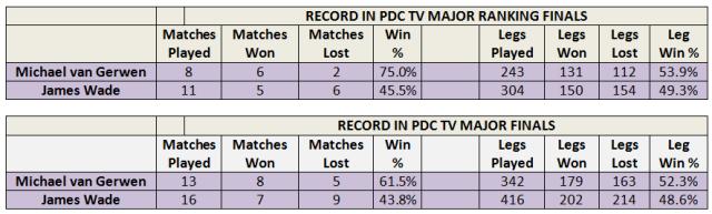 Match & Leg Record Major Finals