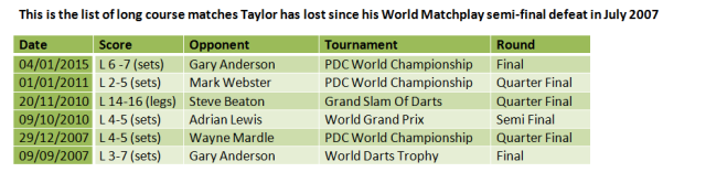 Players to have defeated Taylor (long course)