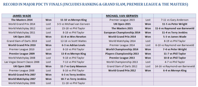 Record in Major TV Finals