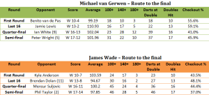Route to the final
