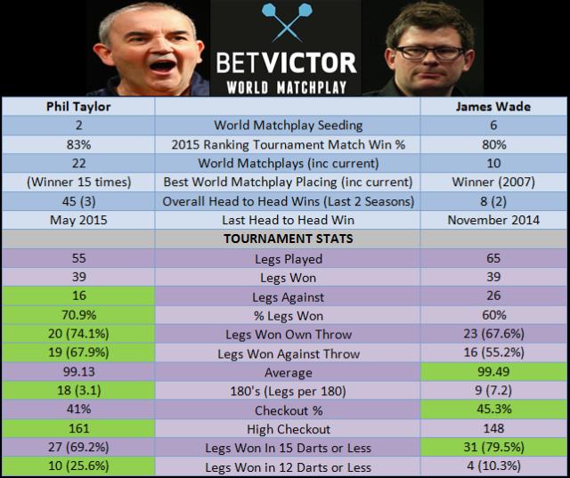 Taylor vs Wade