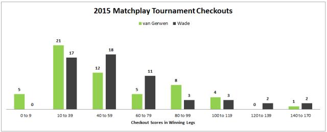 Tournament Checkouts