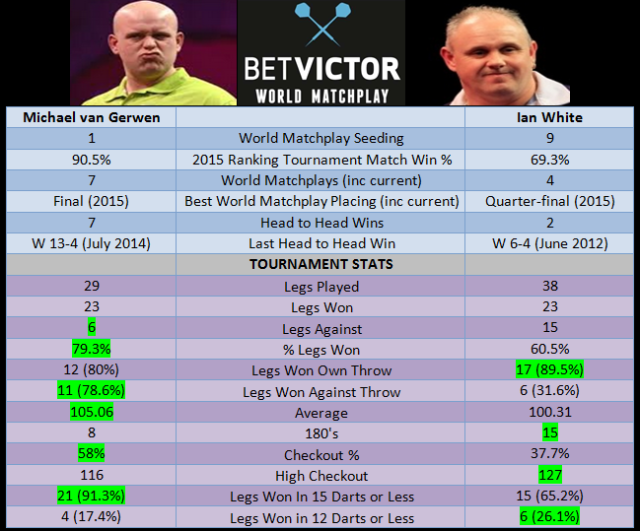 van Gerwen vs White