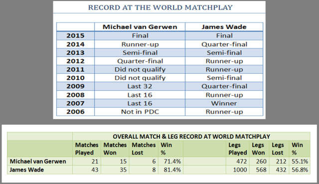WMP Overall Record