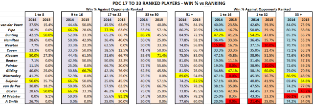 PDC 17-33 - Win % vs Ranking