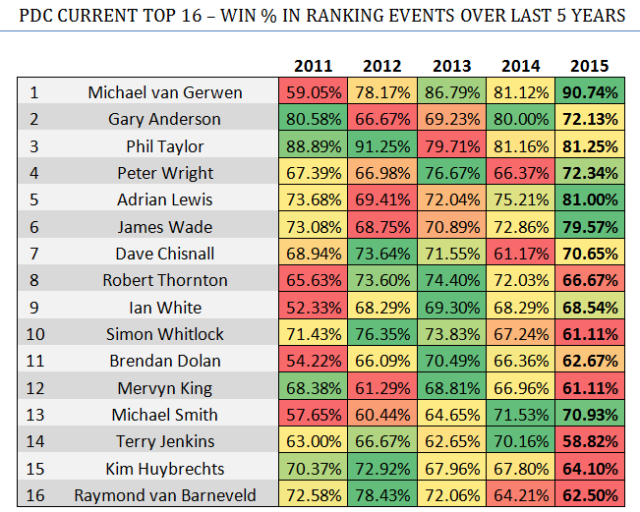 PDC TOP 16 - LAST 5 YEARS WIN %