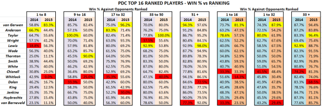 PDC Top 16 - Win % vs Ranking