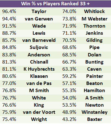Win % vs Players Outside Top 32