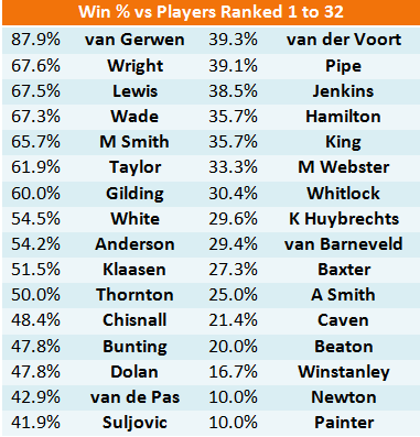 Win % vs Top 32