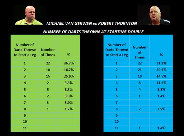 mvg vs thornton darts at starting double