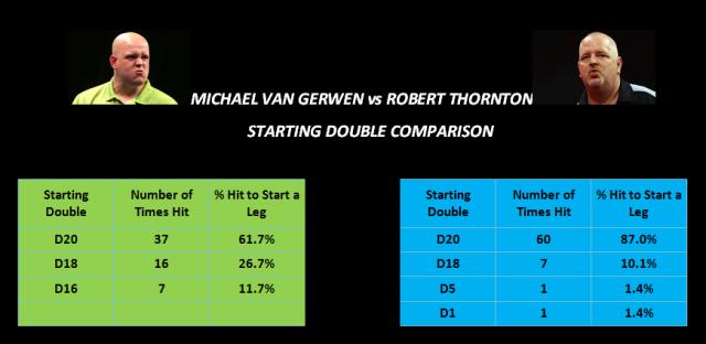 mvg vs thornton starting doubles