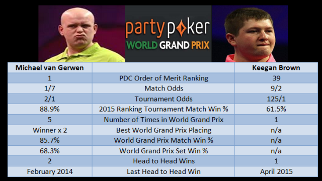van Gerwen vs Brown