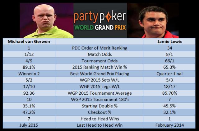 van Gerwen vs Lewis