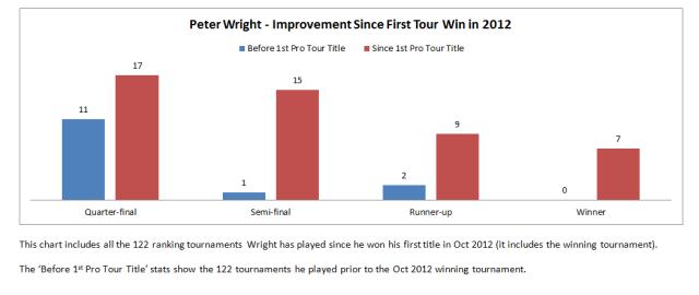 Wright Improvement