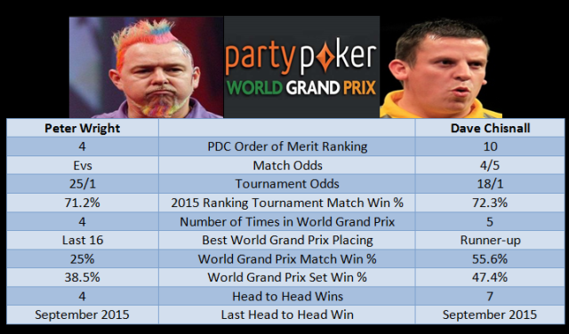 Wright vs Chisnall