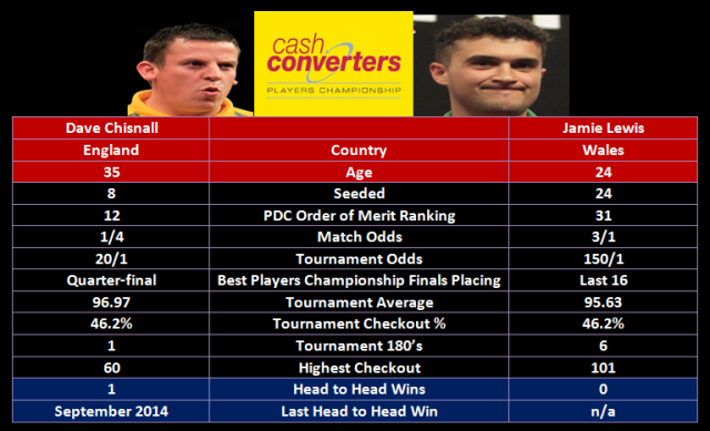 Chisnall vs Lewis