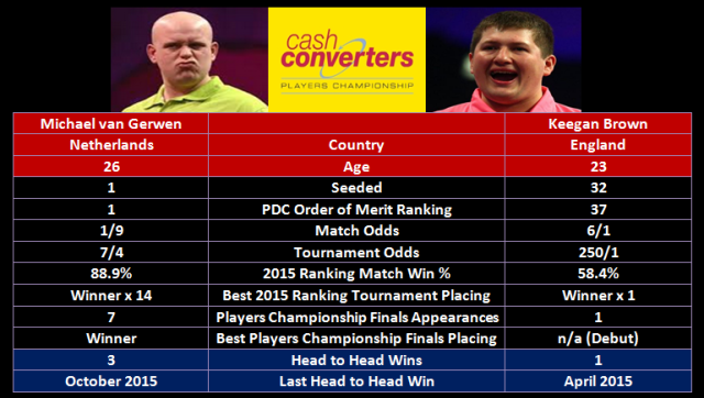 MVG vs Brown