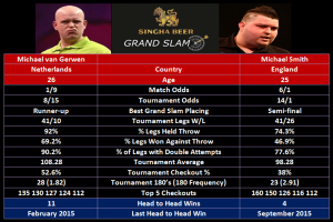 van Gerwen vs Smith