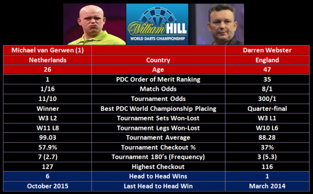 van Gerwen vs Webster
