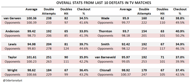 Overall Stats Last 10 TV Defeats_A