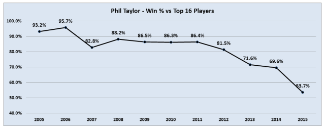 Phil Taylor Win % vs Top 16 2005_2015