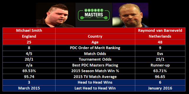 Smith vs van Barneveld