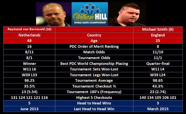 van Barneveld vs Smith