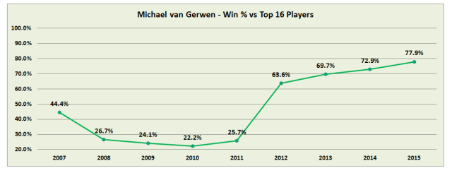 van Gerwen Win % vs Top 16 2005_2015