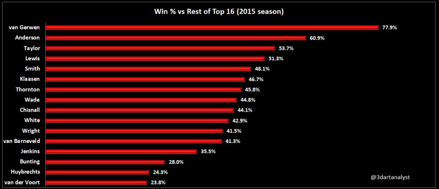 Win % vs Rest of Top 16