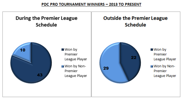 PDC Pro Tour Winners 2013 to Present
