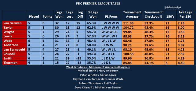 PL Table Week 6