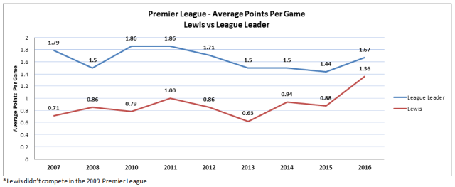 Lewis Average PPG Premier League