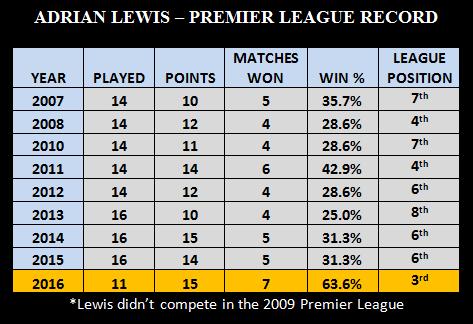 Lewis Premier League Record
