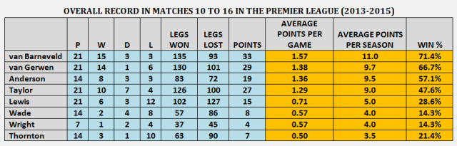 Overall Record Matches 10 to 16