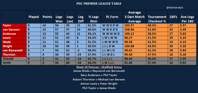 PL Table Week 10