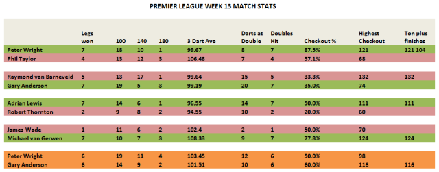 PL Week 13 Match Stats