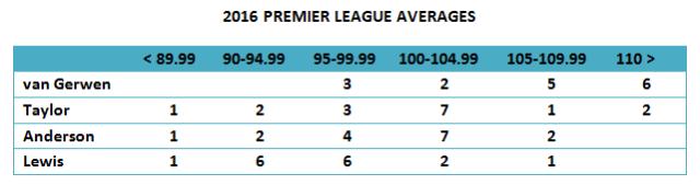 2016 League Averages for Final 4