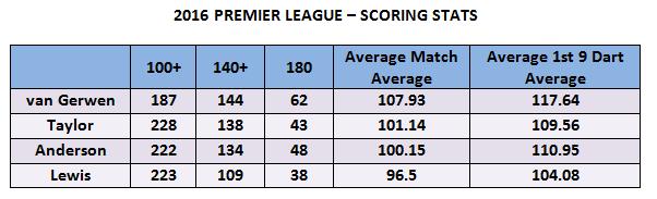 darts premier league stats