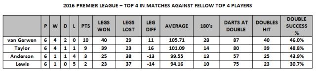 Top 4 vs Top 4 Stats