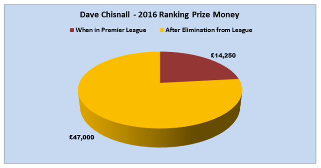 Chisnall 2016 Ranking Money Won