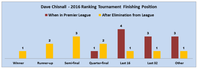 Chisnall 2016 Ranking Tournaments