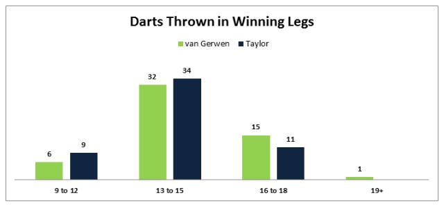 Darts in Winning Legs