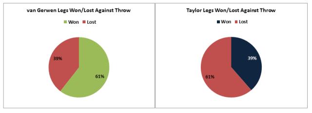 Legs Won & Lost Against Throw