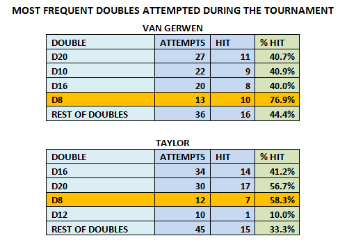 Most Frequent Doubles